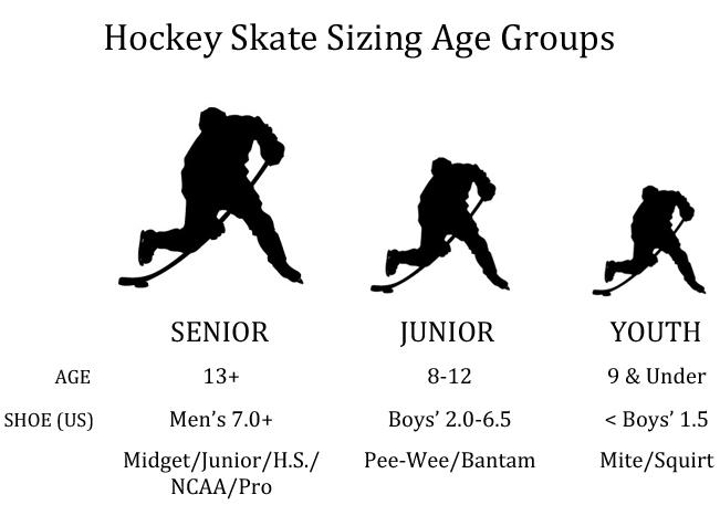 Hockey Skate Sizing Age Groups