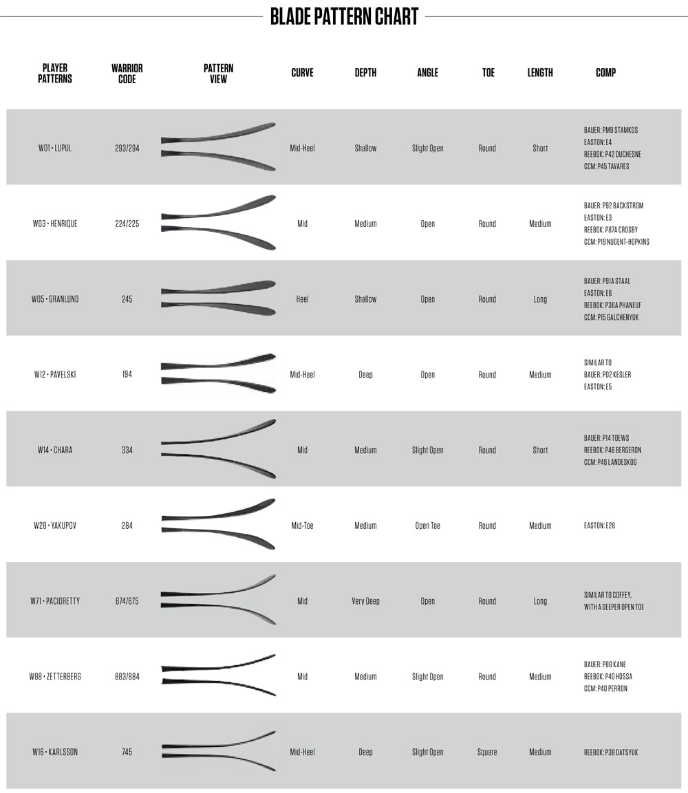2015 Warrior Blade Pattern Chart